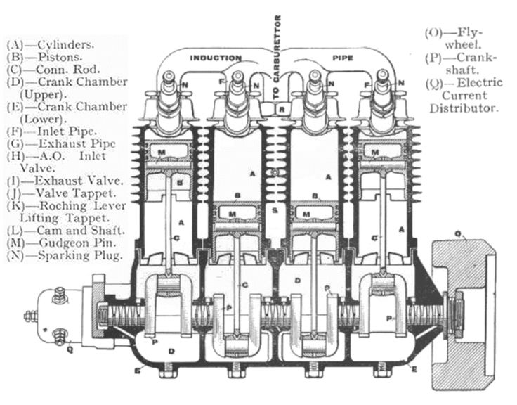 ariel square four engine diagram