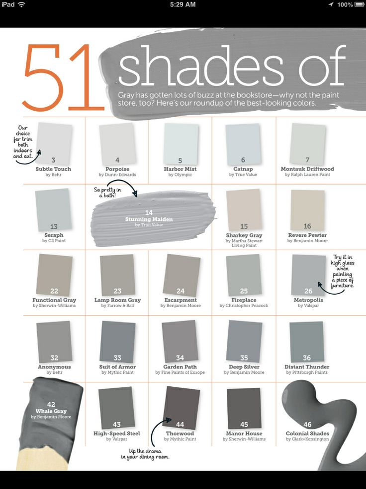 51 shades of gray paint~ We went with #16 (Revere Pewter, colormatched to Behr, in Eggshell for the entire house, Flat for the bedroom) and to contrast, Ralph Lauren's Grey Coat. All trim was done in High gloss White (Behr). Looks stunning! More