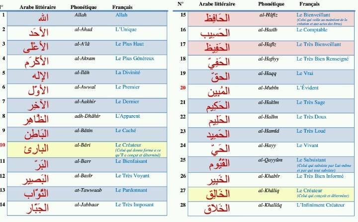 Liste des 99 Noms d'Allah Ta'ala - Liste de Cheikh Utheymine.