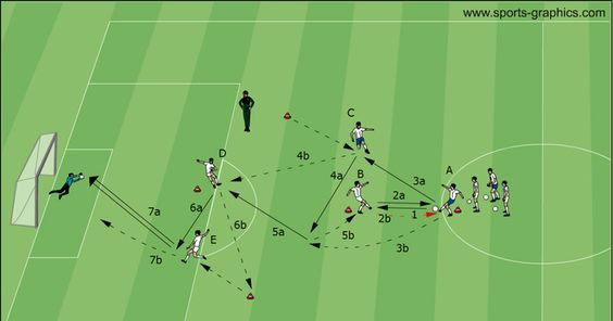 """The U19 FC Schalke 04 shows soccer drills: """"Brazilian combination - Level 4"""": Creating space/crossing paths with many important elements of modern attacking"""