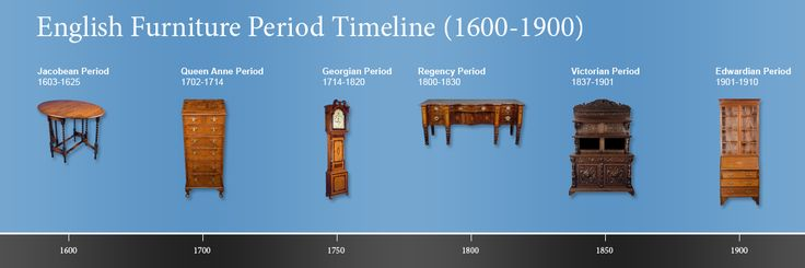 Pictured here is a visual timeline of English antique furniture periods.