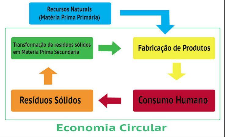 Economia circular: o modelo que propõe um reaproveitamento sistemático de tudo o que é produzido