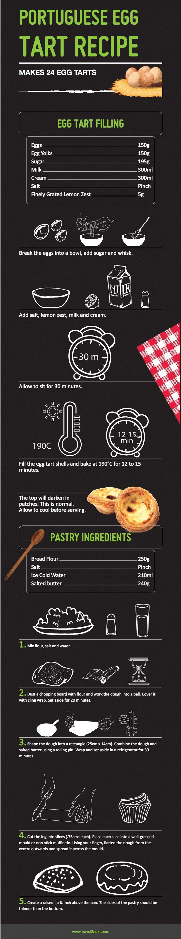 Egg tart recipe of the Portuguese Egg Tart created by Andrew Maree, Executive Chef at The Parisian Macao.