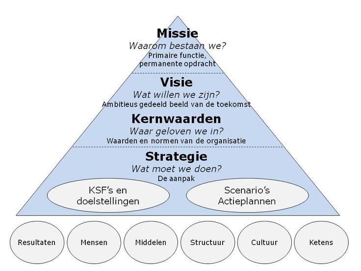 Missie - Visie - Waarden - Strategie