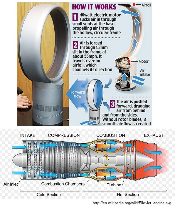 A Hollow Fan With No Blades The Dyson Jet Engine Fan