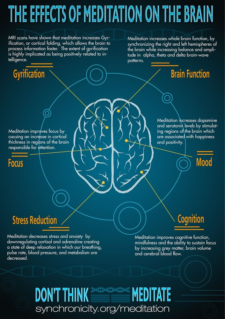 Free Infographic: Effects of Meditation on the Brain