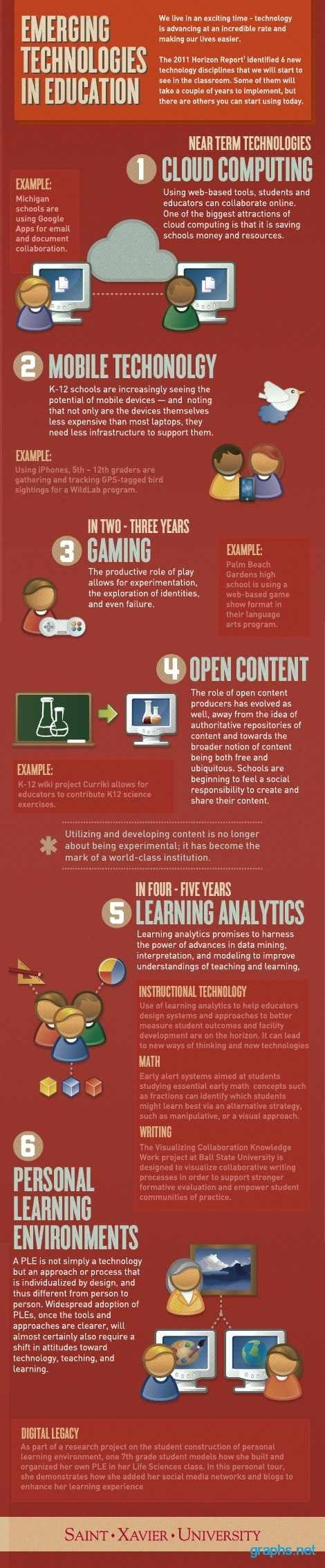 education emerging technology steps #Education #Technology #Infographics