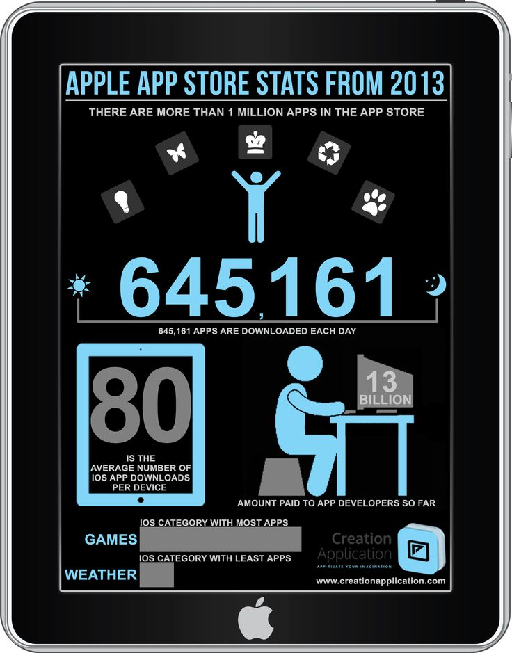 App Store Stats 2013 [Infographic]