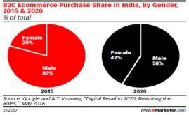 Use #digitalmarketing and #socialmediamarketing to jumpstart your #ecommerce in India http://www.konvertigo.io/blog/e-commerce-india