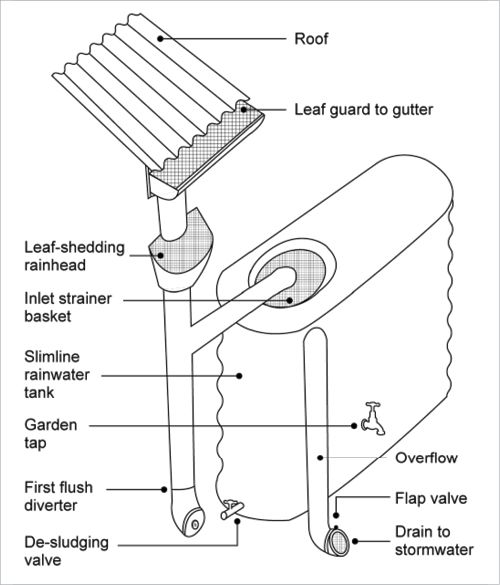 How To Lower Ph Of Rainwater Cistern Better Life