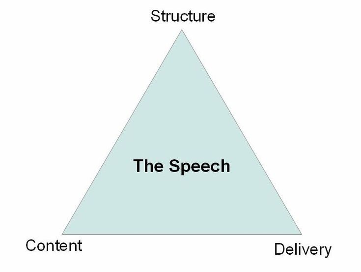 """Blogged up speech """"Evaluate to Motivate"""" Evaluation Triangle"""