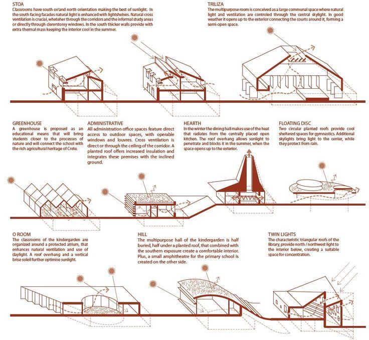 110 Best Bioclimatic Architecture Images On Pinterest