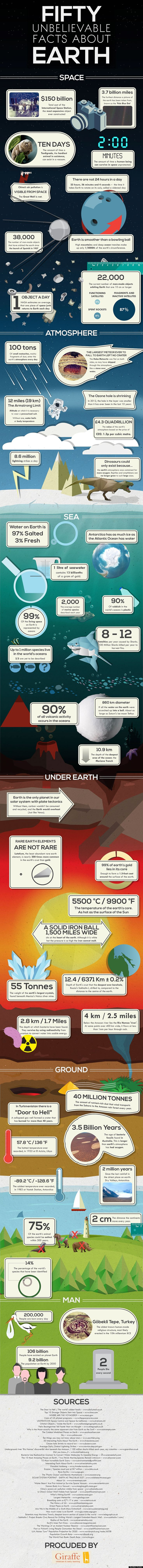 Fifty unbelievable facts about Earth. Space, atmosphere, sea, under Earth, ground and man. Infographic.
