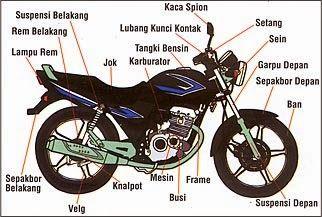 Modifikasi Motor : Nama bagian-bagian motor