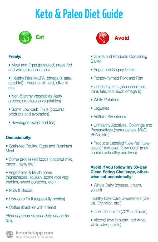 Blog | Keto diet guide, Ketogenic diet food list, Paleo diet
