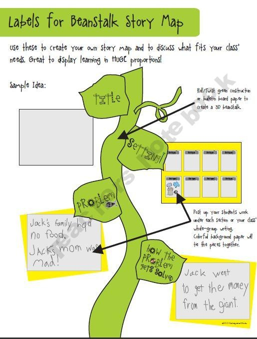 Jack and the Beanstalk Story Map-cute idea