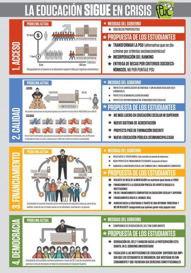Problemas de la educación en Chile #infografia