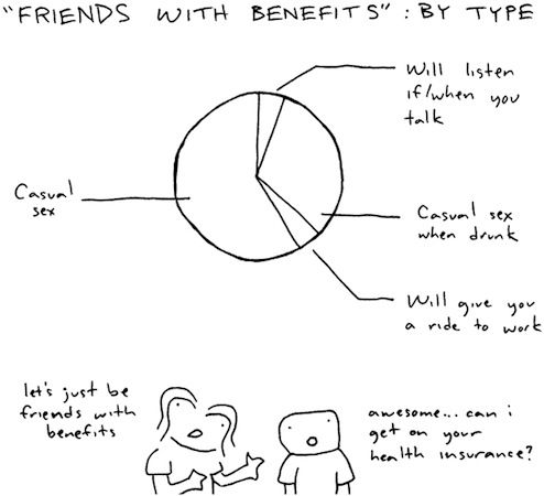 Friends with Benefits: The Pie Chart