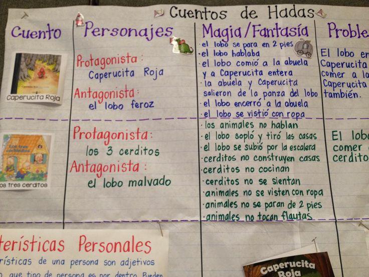 Cuentos de Hada Anchor Charts in Spanish