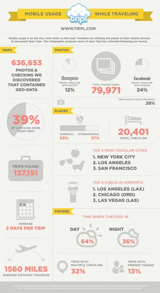 How consumers use their mobiles when travelling [INFOGRAPHIC]