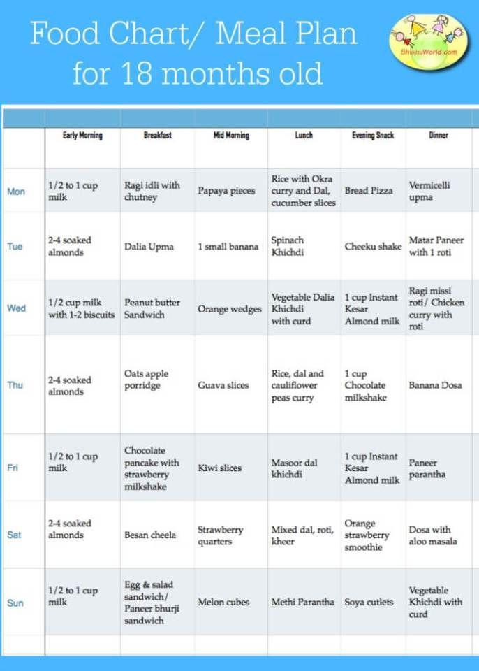 18 months toddler food chart