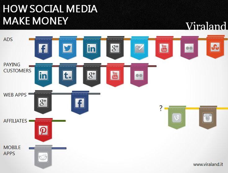Come guadagnano i social network? Infografica