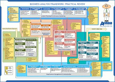 Business Analysis Framework.   JAMSO for #performancemanagement improvements. http://www.jamsovaluesmarter.com