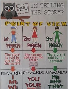 Point of View Anchor Chart and Reading Strategies Bundle. The focus of this strategy is to teach students about the different types of point of view. You will receive one interactive reading strategy PowerPoint that is great to use with your students. Also included is an anchor chart in PDF format that you will be able to use in your classroom. You could print it out in color, or display with a projection system for your students to view. $