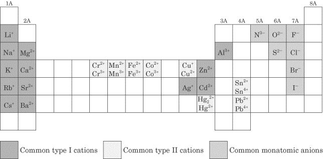 Sparknotes sat chemistry chemical formulas review for P table with charges