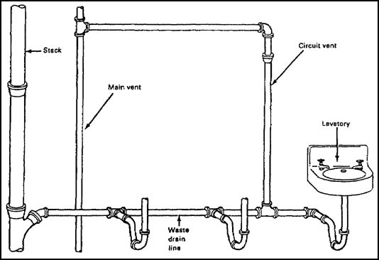 circuit venting plumbing vent that serves two or more 24484