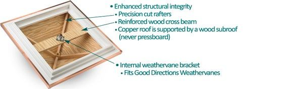 Coventry Vinyl Cupola With Copper Roof 22 X 29 In 2020 Copper Roof Good Directions Cupolas
