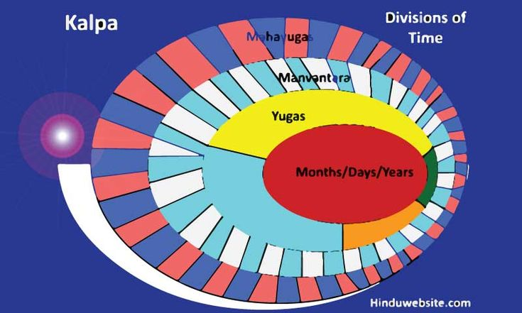 Time in Hinduism
