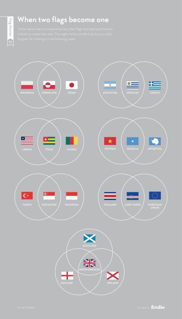 Gracias a un tuit de uno de nuestros corresponsales argentos descubro unTumblr absolutamente fabuloso que, como indica su título, está dedicado a historias de banderas: Flagstories.co. La particul…