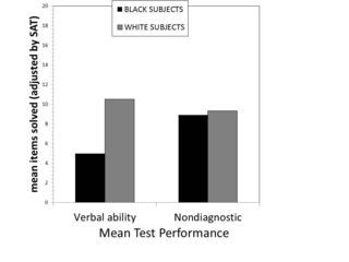 Is Stereotype Threat Overcooked, Overstated, and Oversold? | Psychology Today