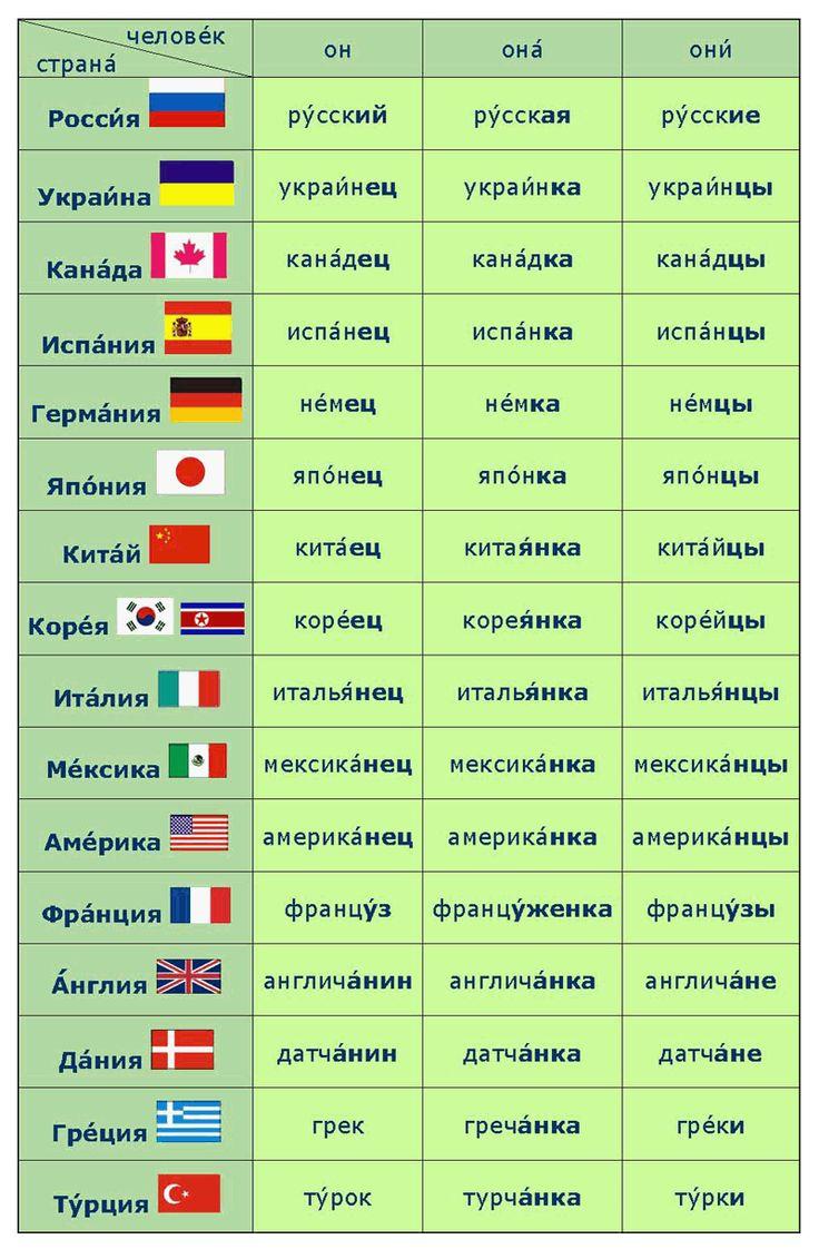 #Russian Language nationality ОБОЗНАЧЕНИЕ НАЦИОНАЛЬНОСТЕЙ В РУССКОМ ЯЗЫКЕ