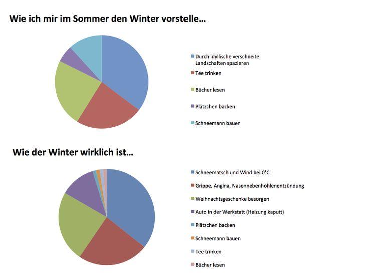 Sommer & Winter