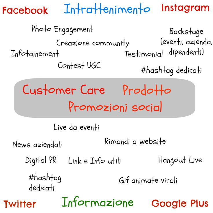 Il quadrato semiotico delle strategie di comunicazione sui social media