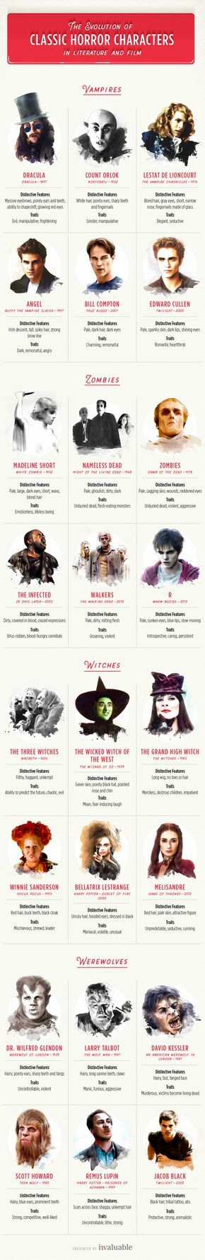 The Evolution of Classic Horror Movie Characters in Literature & Film | Scary stories have been capturing our collective imagination for centuries, through channels of storytelling such as folklore, literature and film. Through their best-known ambassadors, trace the evolution of vampires, zombies, witches and werewolves through centuries of cultural depictions, just in time for Halloween.