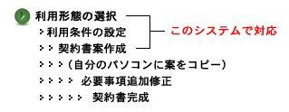 著作権契約書作成支援システム