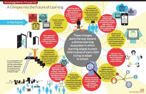 future of learning