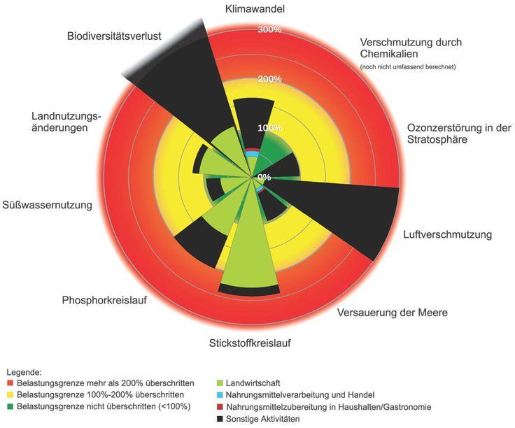 Nachhaltige, biologische Landwirtschaft. Die Belastungsgrenzen unseres Planeten gemäss Röckström et. al. (2009). Biodiversitätsverlust, Klimaerwärmung und Überdüngung.