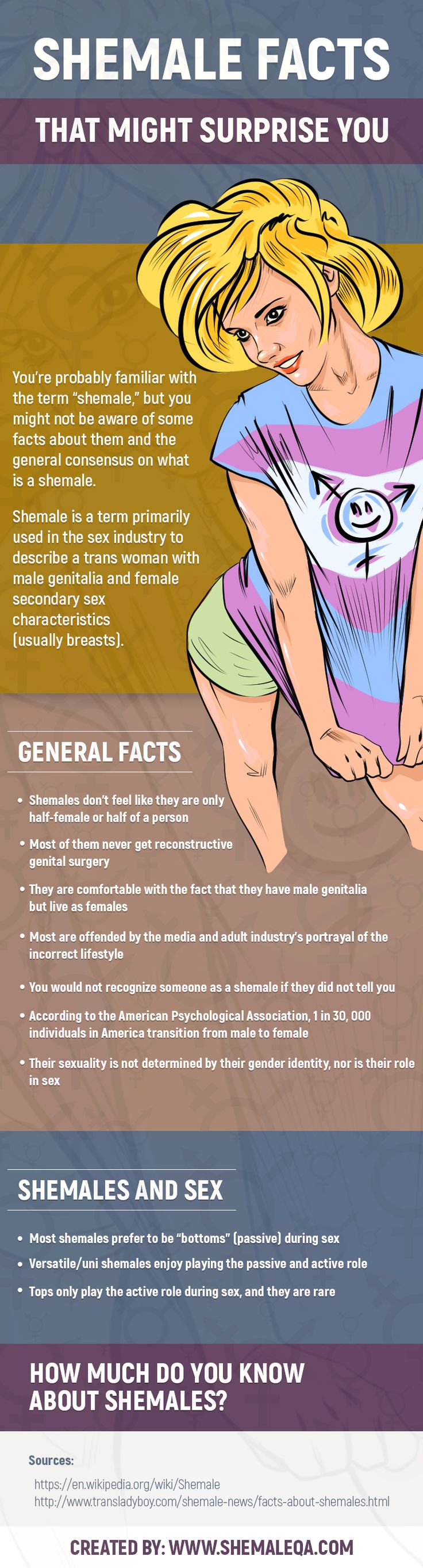 "You're probably familiar with the term ""shemale,"" but you might not be aware of some facts about them and the general consensus on what is a shemale.  Shemale is a term primarily used in the sex industry to describe a trans woman with male genitalia and female secondary sex characteristics (usually breasts)."