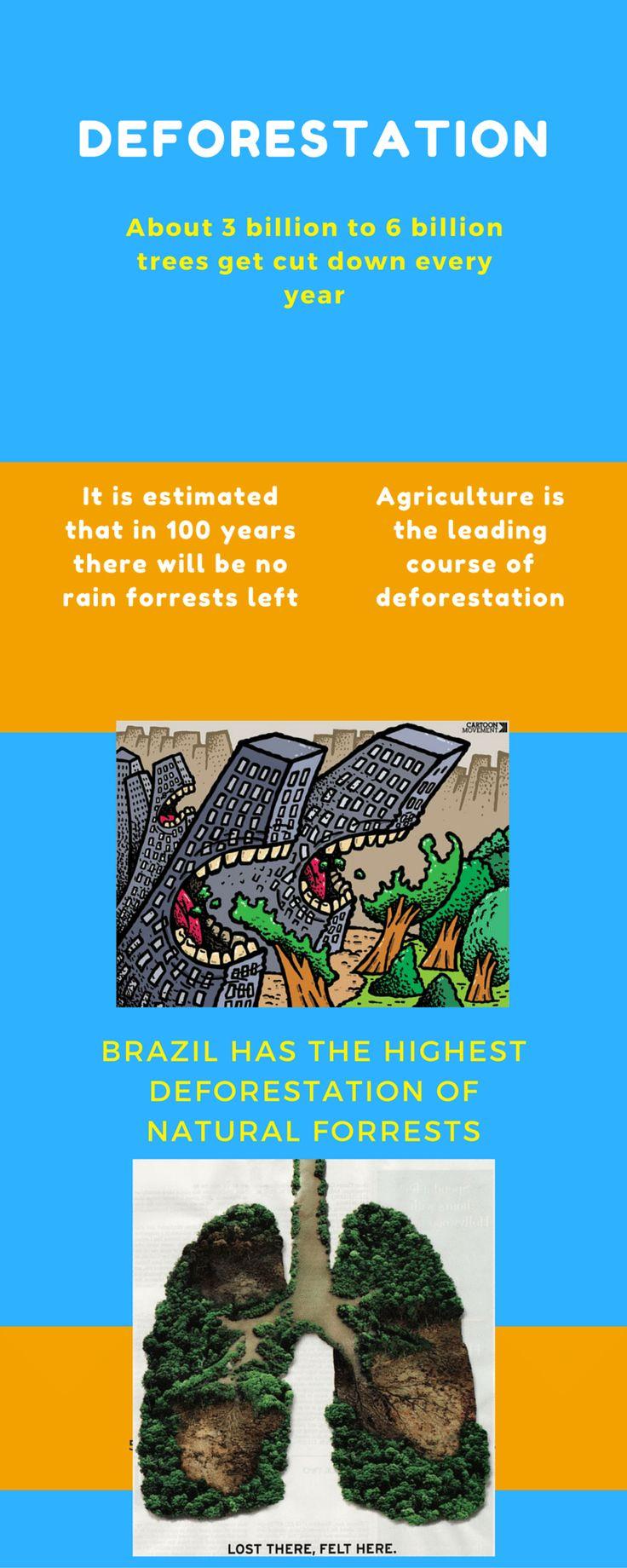 50 15 25 Deforestation About 3 billion to 6 billion trees get cut d...
