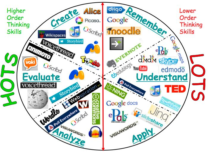Bloomu0027s Digital Taxonomy With Applicable Tech Tools