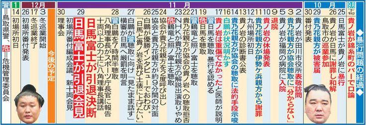 日本相撲協会は11月30日、東京・両国国技館で定例理事会を開いた。 理事会では、元横綱日馬富士関(33)の暴行問題について危機管理委員会から中間報告が発表さ… - 日刊スポーツ新聞社のニュースサイト、ニッカンスポーツ・コム(nikkansports.com)