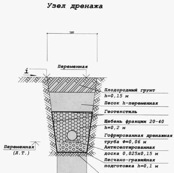 Уклон дренажа – главное условие правильной работы дренажной системы