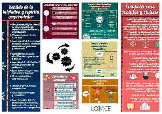 Collage competencias clave