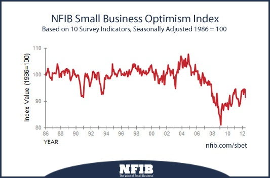 NFIB Small Business Index - The National Federation of Independent Business (NFIB) released its latest Small Business Economic Trends report, finding a fall in optimism among those small businesses surveyed. It also found that poor sales (i.e., weak demand) continues to be the leading problem among small businesses, with one quarter reporting it to be such.