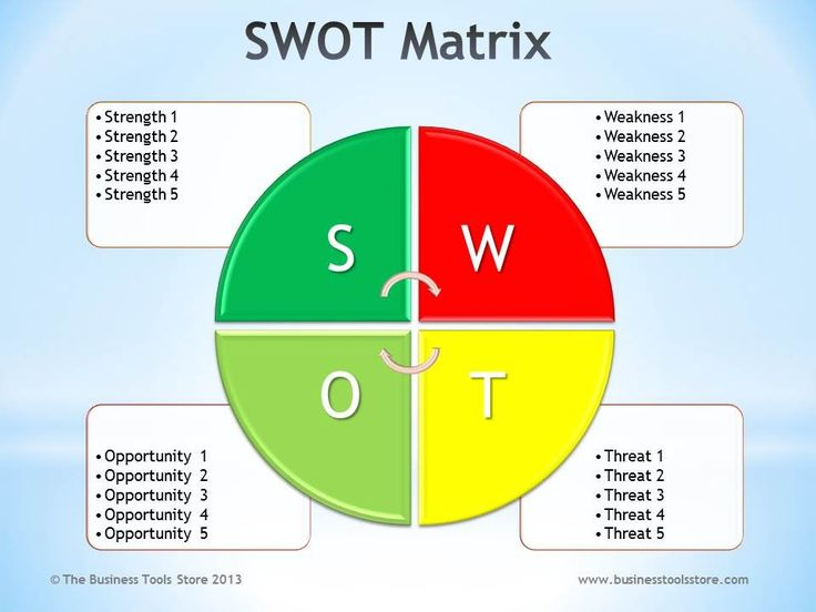 Swot Analysis Ppt  Swot Analysis Template Powerpoint  Swot