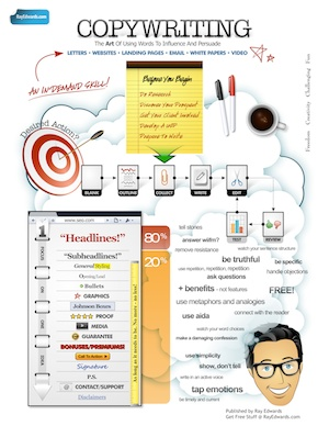 """A """"Mind Map"""" (a visual outline) that gives you an overview of the keys to writing effective copy."""